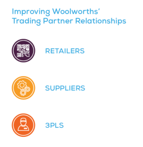 Woolworths-case-study-partners