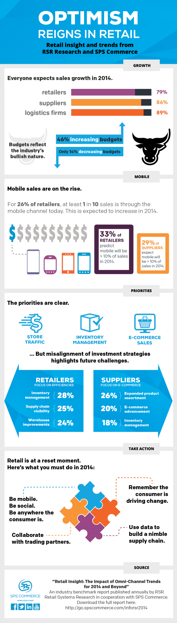 Optimism regins in retail inforgraphic by SPS Commerce