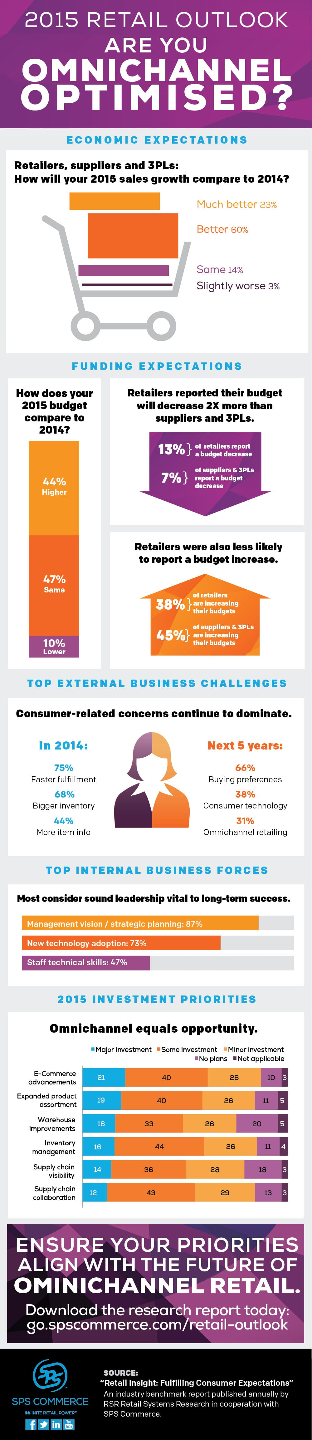 Retail_Outlook_2015_infographic_1000px