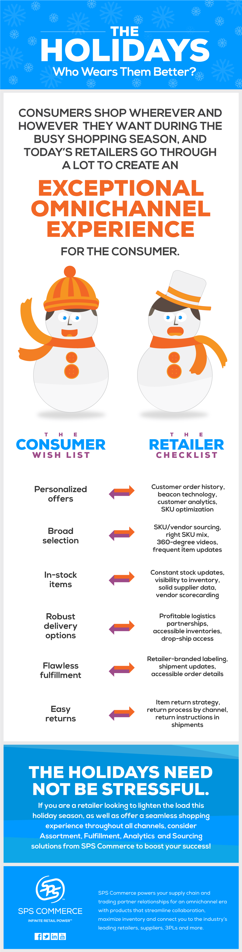 Holiday consumer vs retailer infographics by SPS Commerce