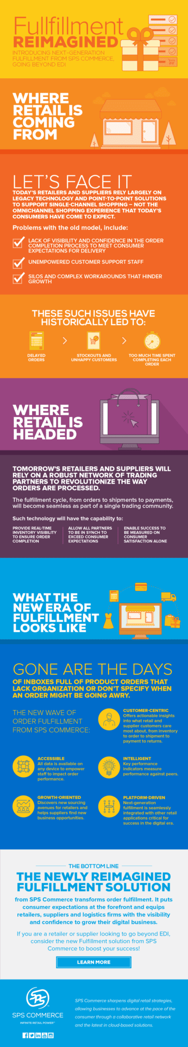 SPS-Infographic-Fullfillment-Reimagined