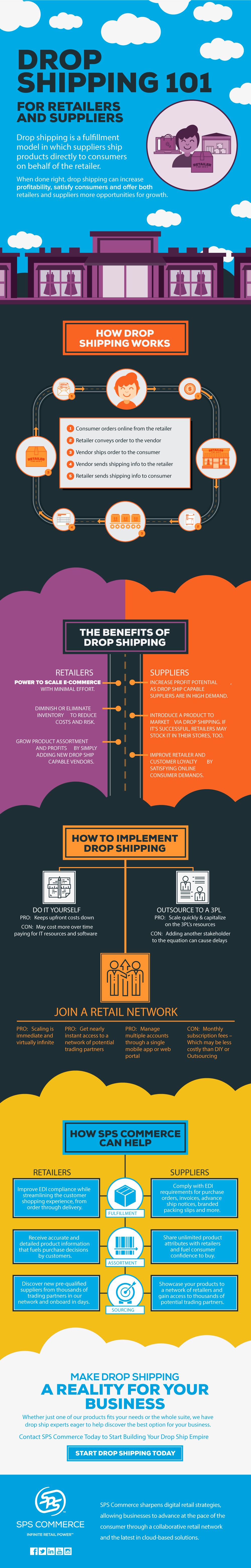 A guide to Drop Shipping infographic from SPS Commerce.