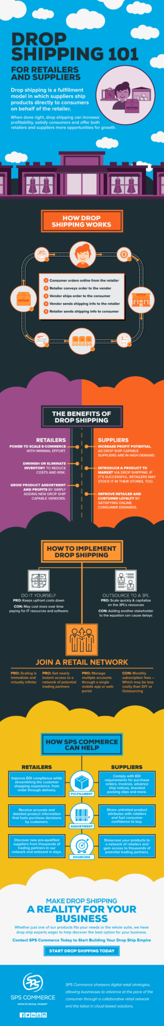 sps-infographic-drop-shipping-101