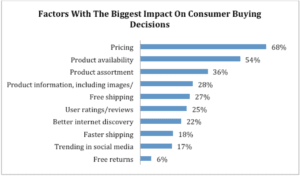 The Amazon Effect On Consumer Expectations And Buying