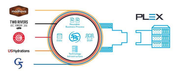 Our cloud Plex EDI integration solution reduces manual order entry.