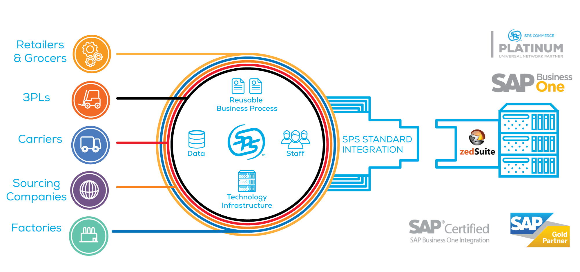Our comprehensive, leading integration options give you the power to collaborate with high-volume trading partners flawlessly, without sacrificing the customizability and ease of use that SAP Business One provides.