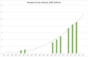 Amazon.co.uk revenue chart, YoY, USD billions