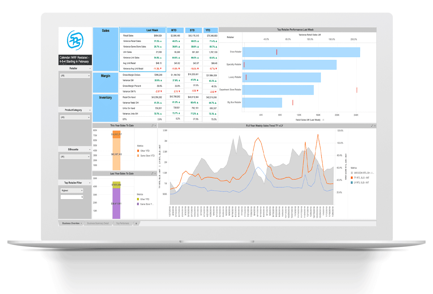 Dashboards from SPS Analytics allow you to dive deep into your retail analytics data.