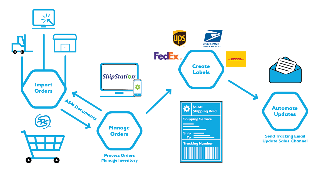 SPS Fulfillment makes it easy to review, process and send order information within one simple platform.