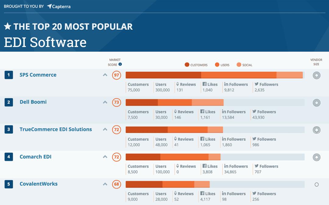 SPS Commerce ranked #1 Most Popular EDI Provider
