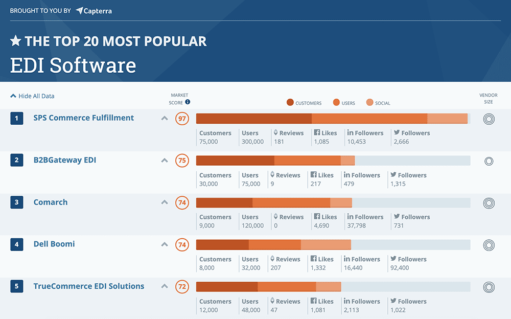 SPS Commerce ranked number 1 by Capterra
