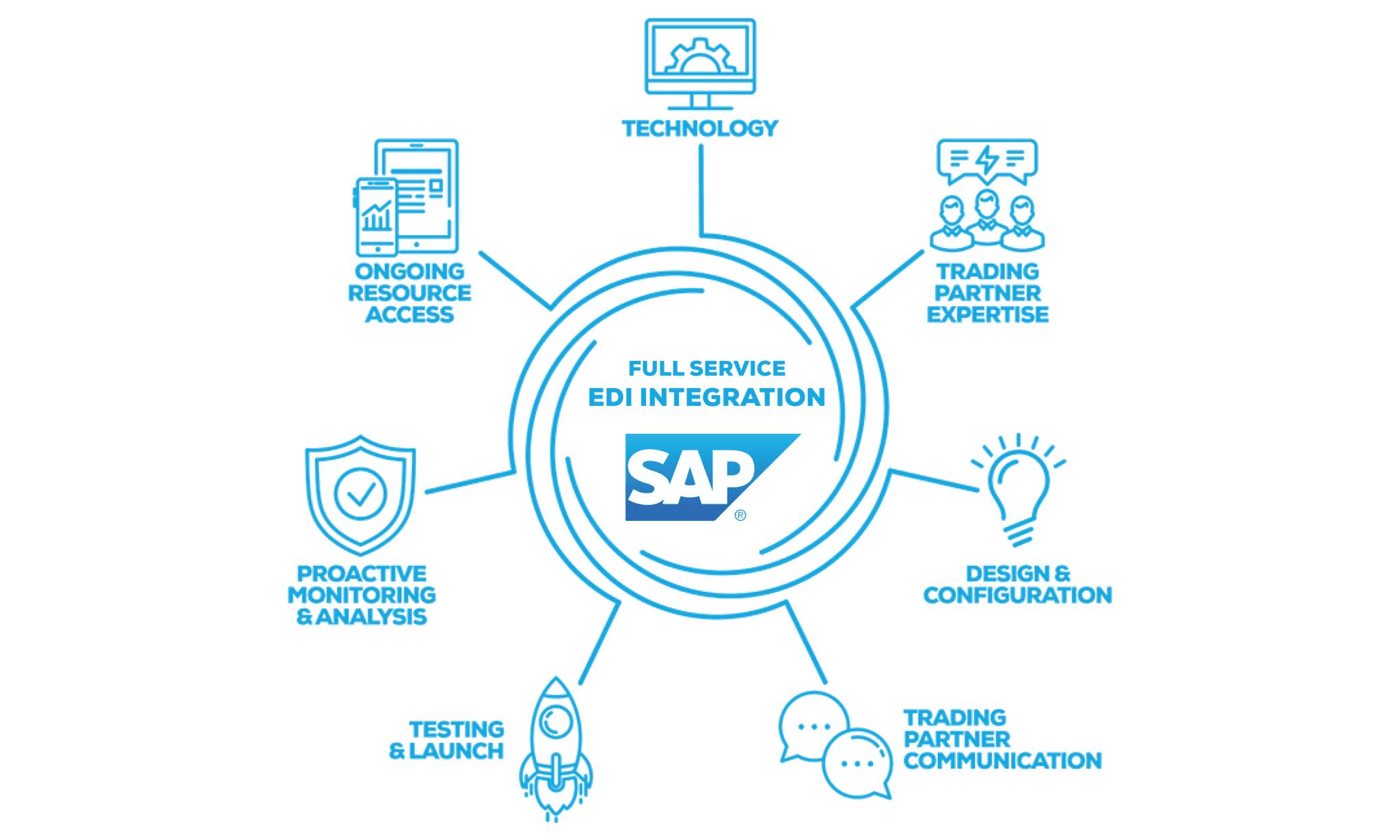 Full Service EDI Integration for SAP from SPS Commerce