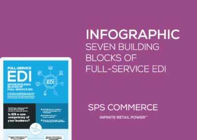 Infographic: Full-Service EDI
