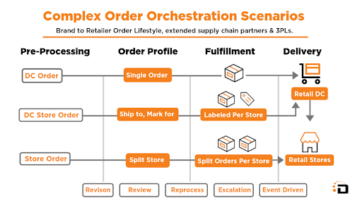 order-orchestration