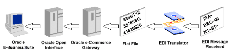 Oracle EDI Automation using the eCommerce Gateway without a Translator1