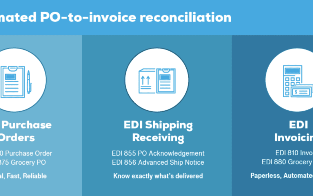 Automate your purchase order to invoice reconciliation [INFOGRAPHIC]