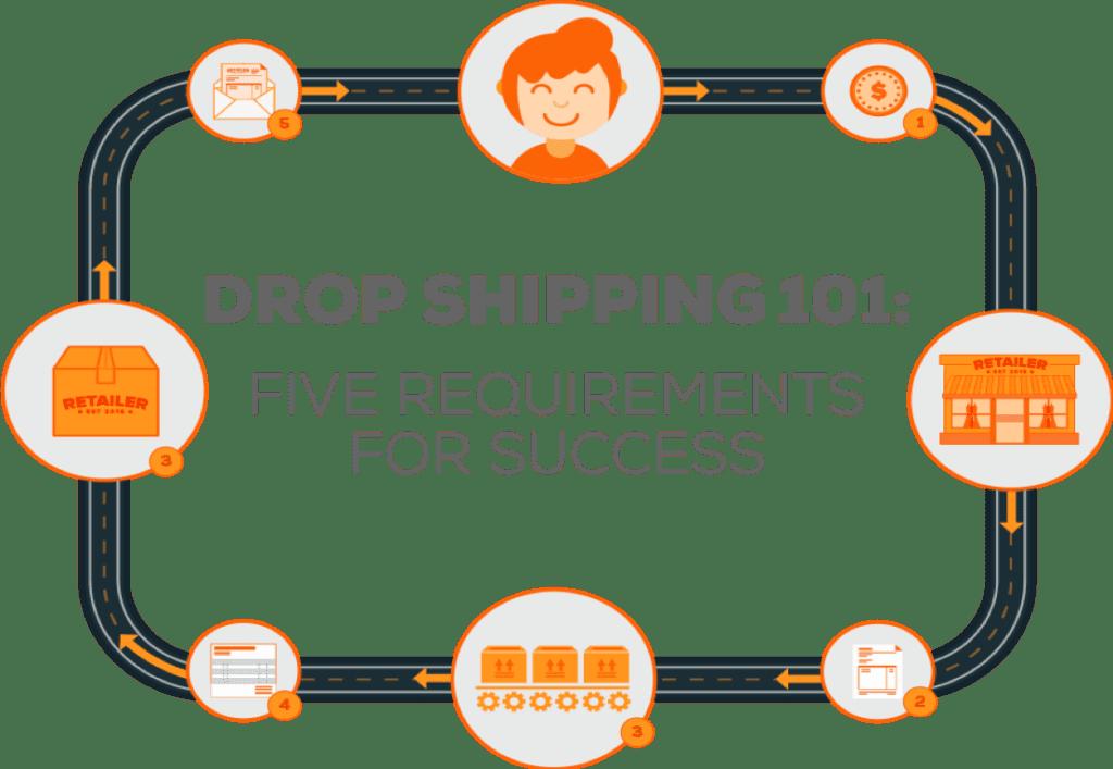 Drop Shipping 101 webinar