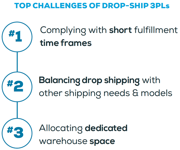 Automation is Crucial to a 3PL Drop Ship Business