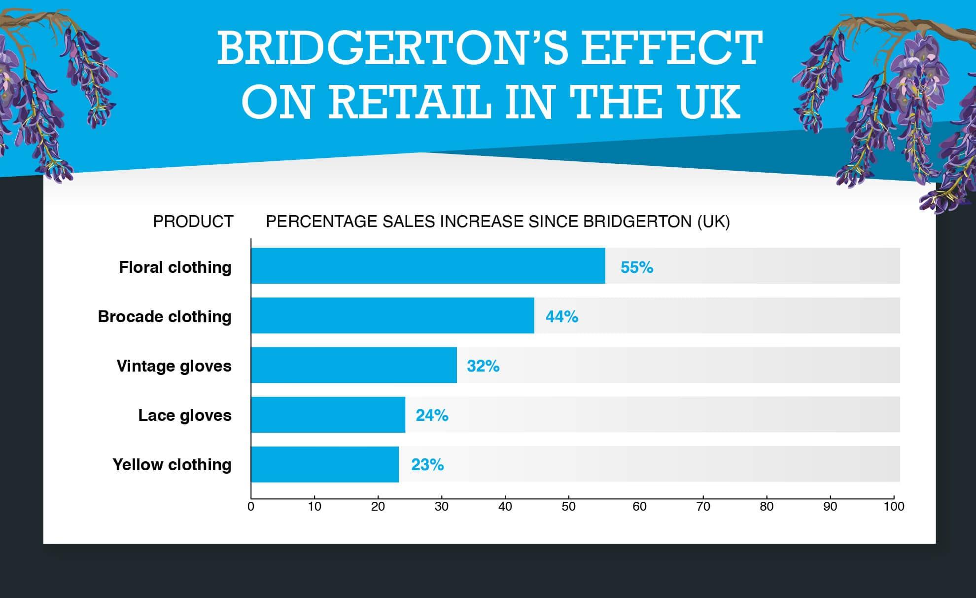 Bridgerton's Effect on Retail in the UK