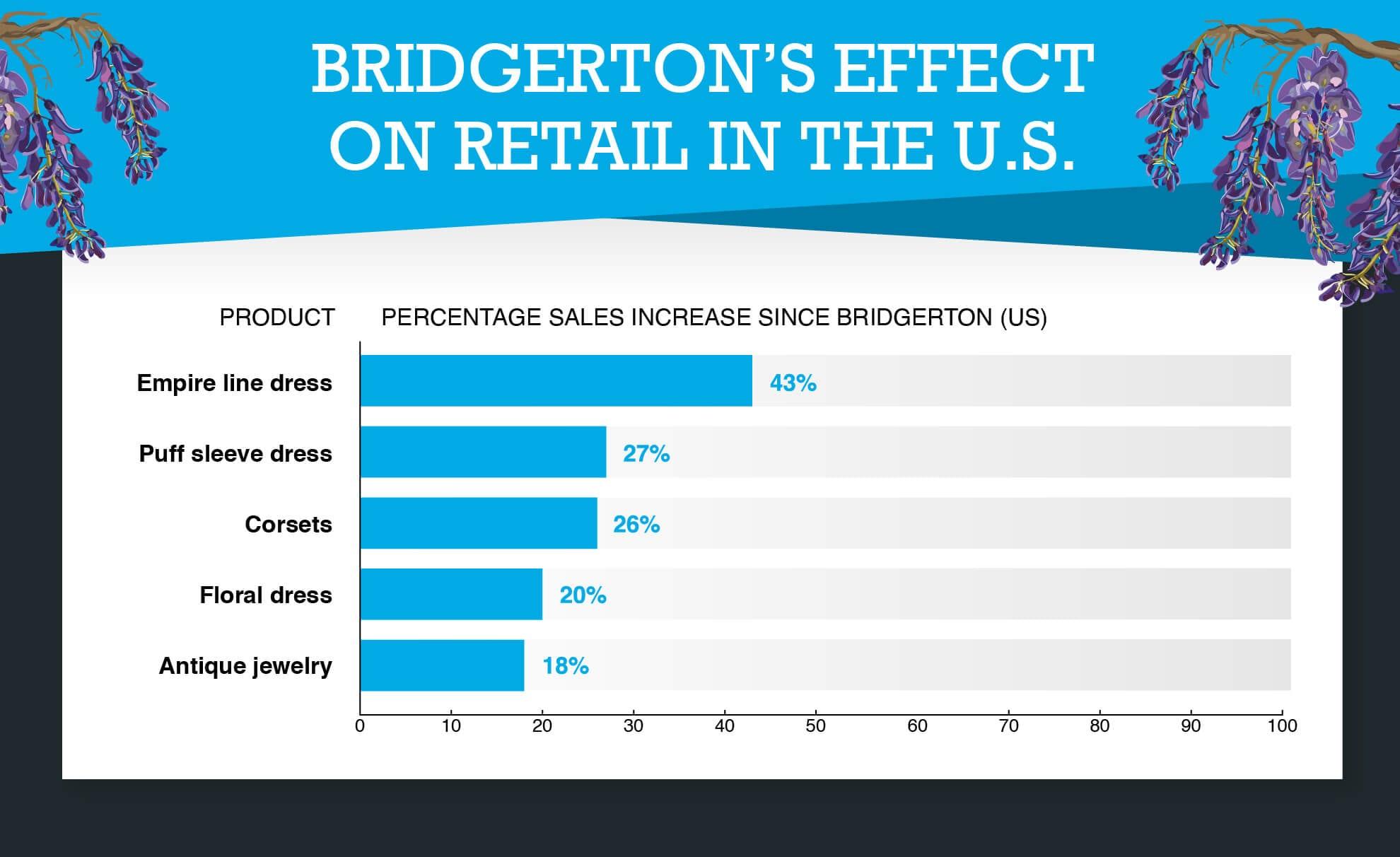 Bridgerton's Effect on Retail in the US