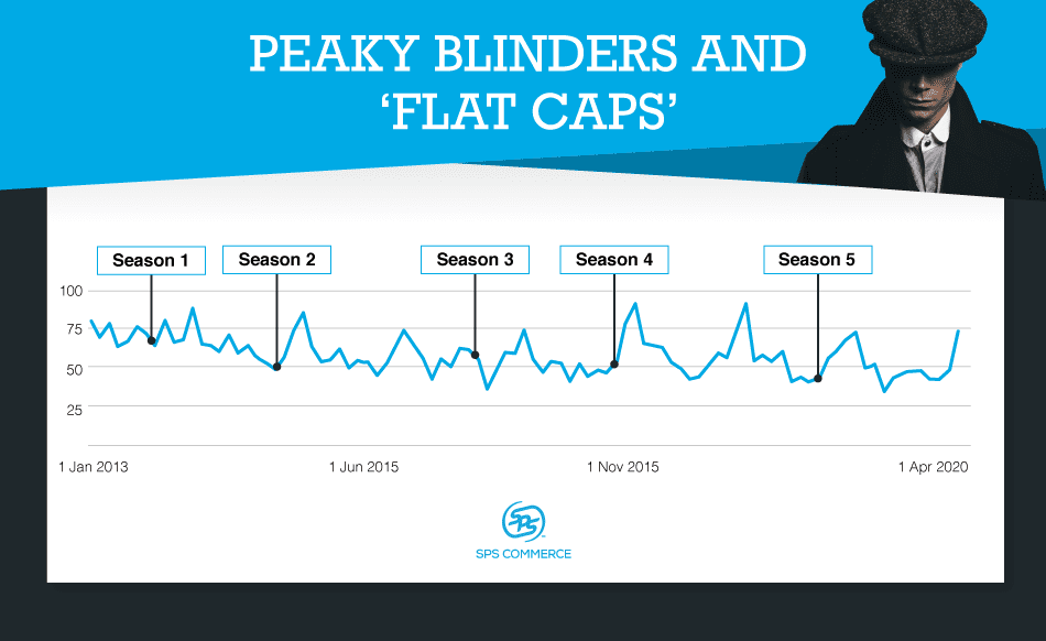 Each season of Peaky Blinders impacted consumer behavior with respect to flat caps