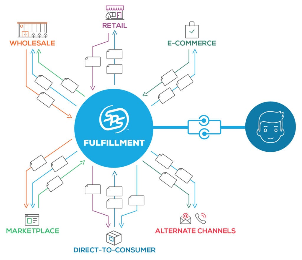 All-in-One: Wholesale, Marketplace, and E-Commerce Order Fulfillment