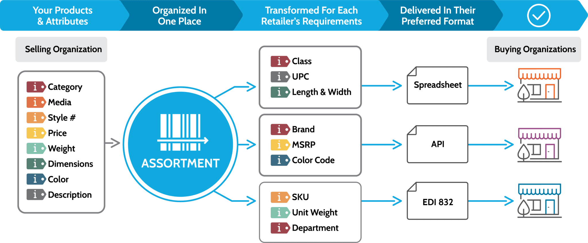 Assortment Product Graphic