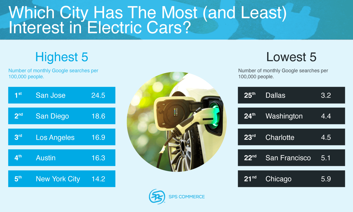 Which city has the most interest in electric cars?