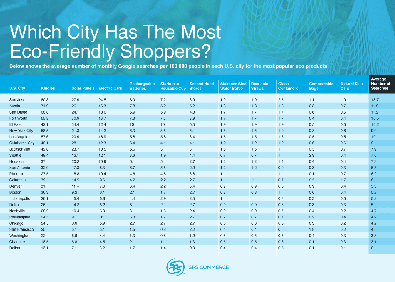 Which city has the most eco friendly shoppers?
