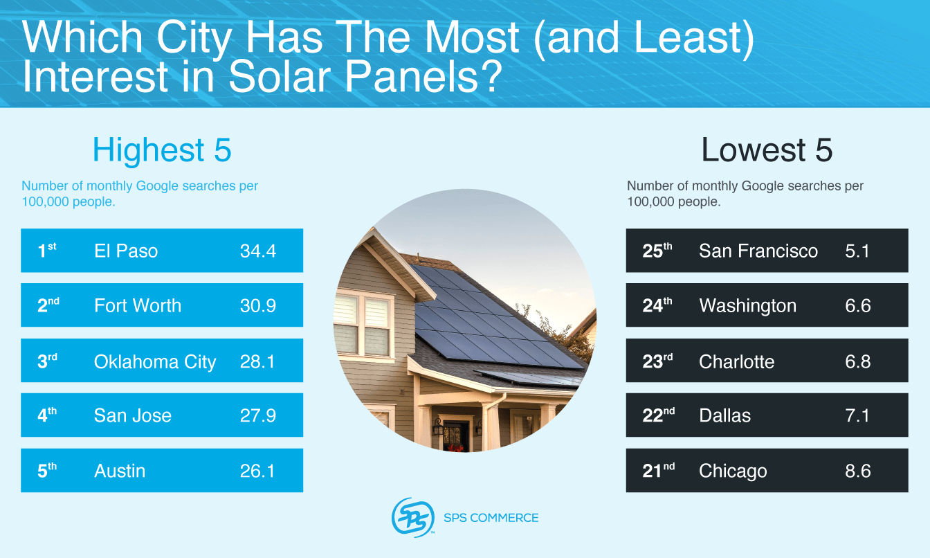 Which city has the most interest in solar panels?
